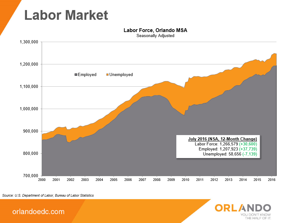 Labor Market for Orlando | RE/MAX Town Centre Orlando