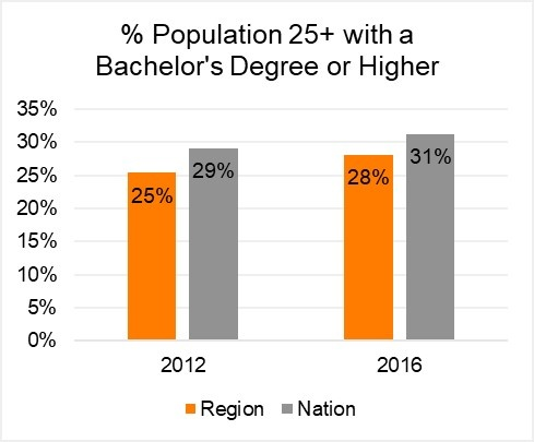 Population with Bachelor's.jpg