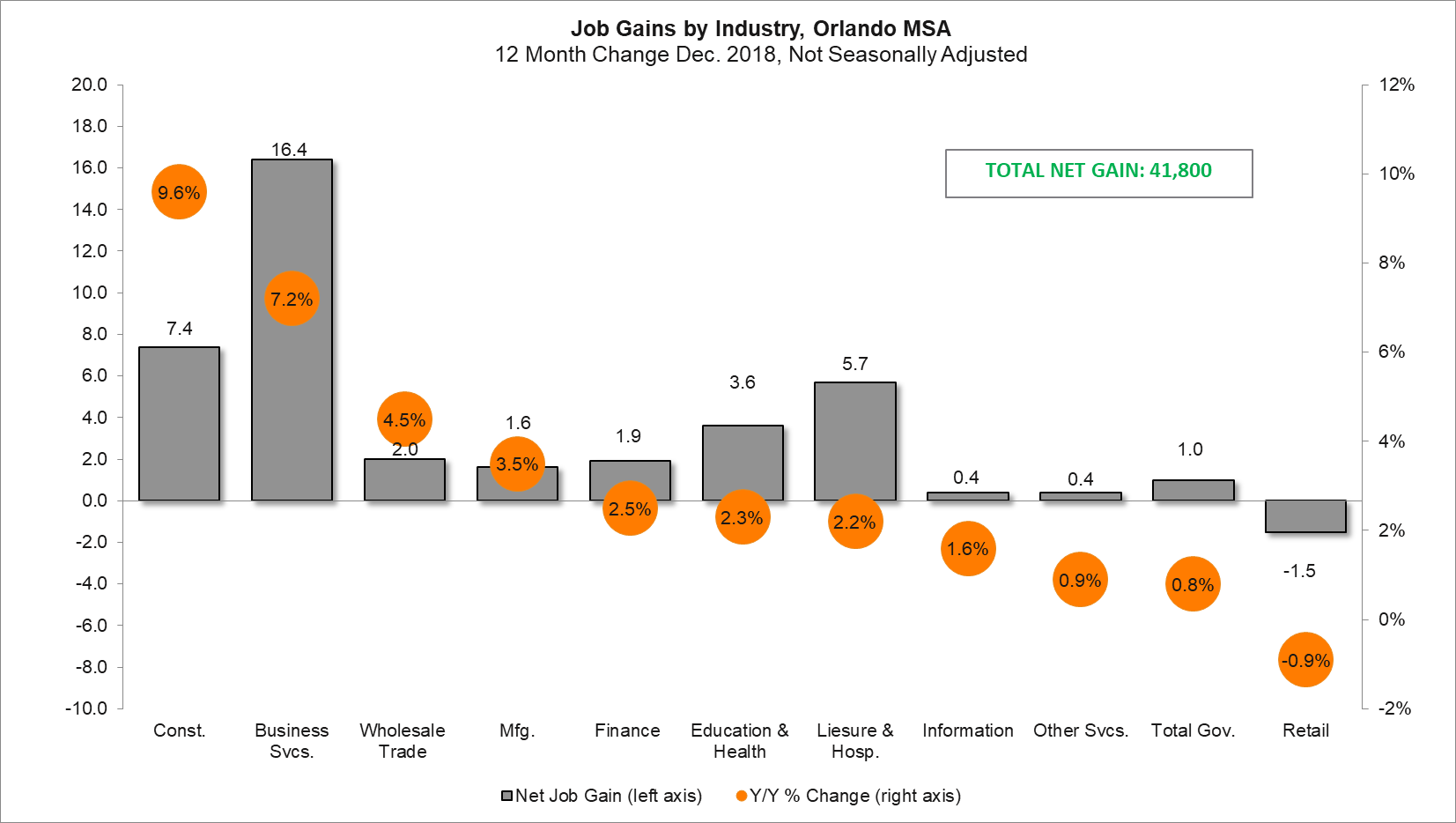 Job-Gain-by-Industry